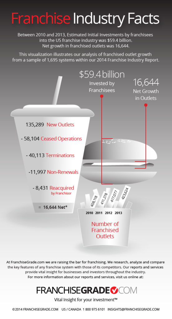Infographie-franchisegrade-2014